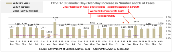 COVID-19 Canada: Day-Over-Day Increase in Number and % of Cases as of Mar 05, 2021.