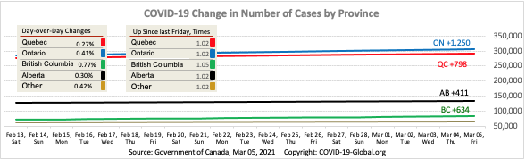 COVID-19 Change in Number of Cases by Province as of Mar 05, 2021.