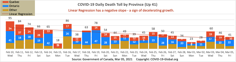 COVID-19 Daily Death Toll by Province as of Mar 05, 2021.