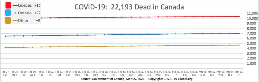 COVID-19:  22,193 Dead in Canada as of Mar 05, 2021.