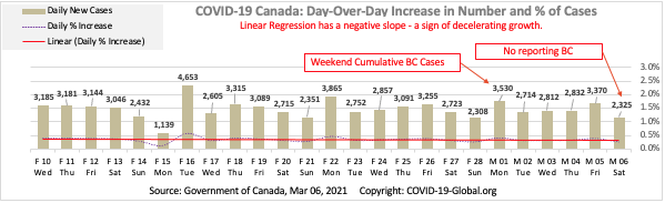 COVID-19 Canada: Day-Over-Day Increase in Number and % of Cases as of Mar 06, 2021.