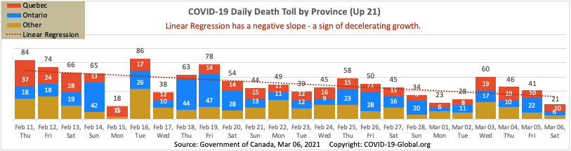 COVID-19 Daily Death Toll by Province as of Mar 06, 2021.