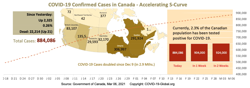 COVID-19 Confirmed Cases in Canada - Upper-Mid Section of S-Curve as of Mar 06, 2021.