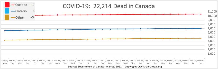 COVID-19:  22,214 Dead in Canada as of Mar 06, 2021.