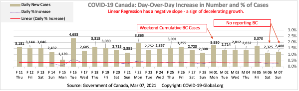 COVID-19 Canada: Day-Over-Day Increase in Number and % of Cases as of Mar 07, 2021.