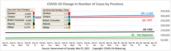 COVID-19 Change in Number of Cases by Province as of Mar 07, 2021.