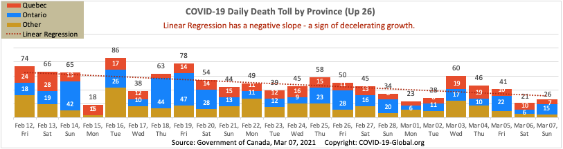 COVID-19 Daily Death Toll by Province as of Mar 07, 2021.