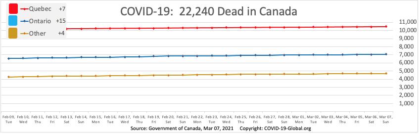 COVID-19:  22,240 Dead in Canada as of Mar 07, 2021.