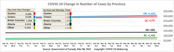 COVID-19 Change in Number of Cases by Province as of Mar 08, 2021.