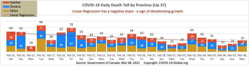 COVID-19 Daily Death Toll by Province as of Mar 08, 2021.