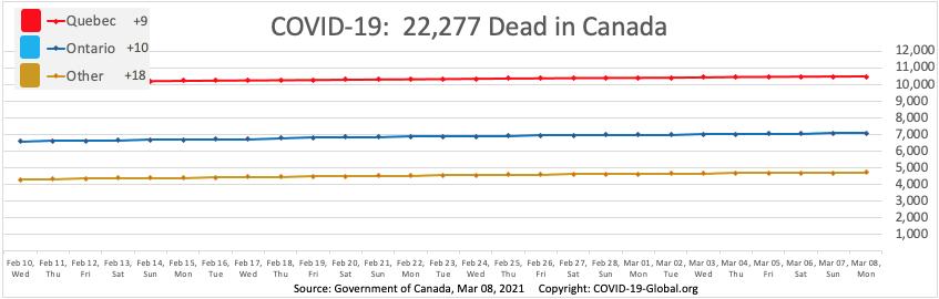 COVID-19:  22,277 Dead in Canada as of Mar 08, 2021.