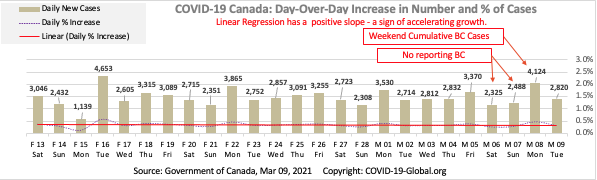 COVID-19 Canada: Day-Over-Day Increase in Number and % of Cases as of Mar 09, 2021.