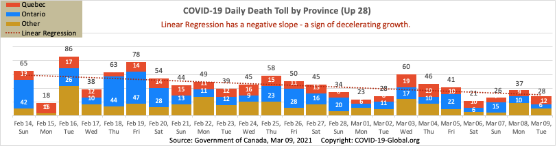 COVID-19 Daily Death Toll by Province as of Mar 09, 2021.