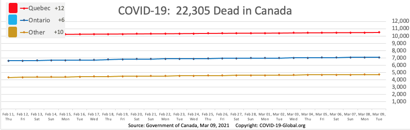 COVID-19:  22,305 Dead in Canada as of Mar 09, 2021.