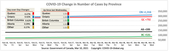 COVID-19 Change in Number of Cases by Province as of Mar 10, 2021.