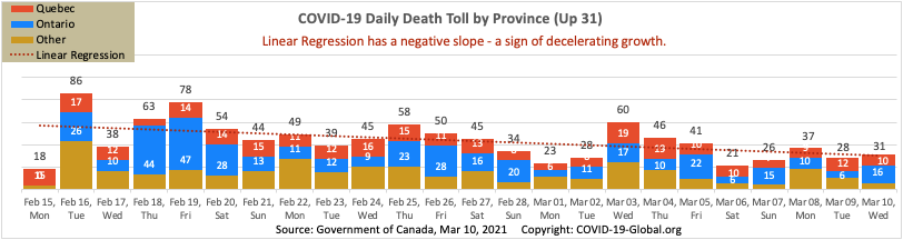 COVID-19 Daily Death Toll by Province as of Mar 10, 2021.