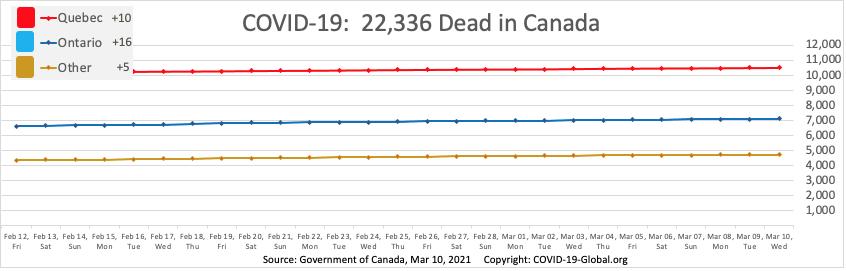 COVID-19:  22,336 Dead in Canada as of Mar 10, 2021.