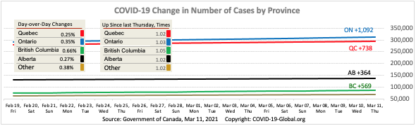 COVID-19 Change in Number of Cases by Province as of Mar 11, 2021.