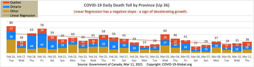 COVID-19 Daily Death Toll by Province as of Mar 11, 2021.