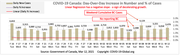 COVID-19 Canada: Day-Over-Day Increase in Number and % of Cases as of Mar 12, 2021.