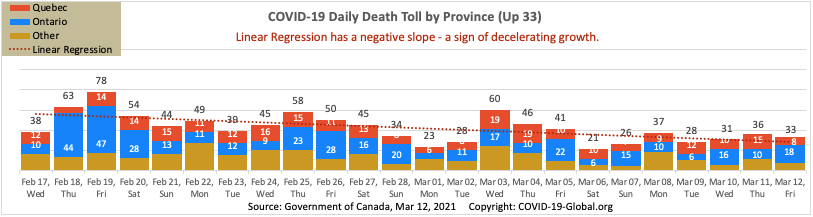 COVID-19 Daily Death Toll by Province as of Mar 12, 2021.