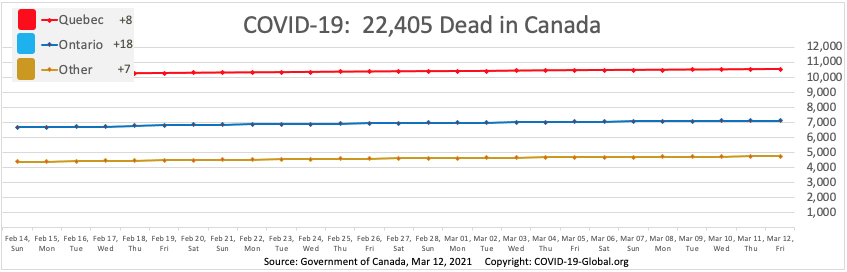 COVID-19:  22,405 Dead in Canada as of Mar 12, 2021.