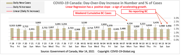 COVID-19 Canada: Day-Over-Day Increase in Number and % of Cases as of Mar 14, 2021.