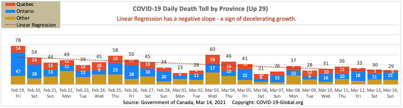 COVID-19 Daily Death Toll by Province as of Mar 14, 2021.