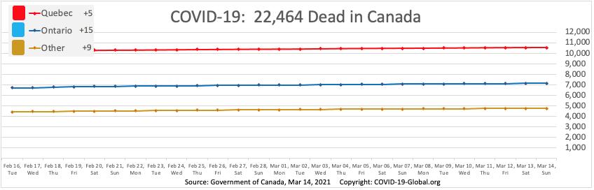 COVID-19:  22,464 Dead in Canada as of Mar 14, 2021.