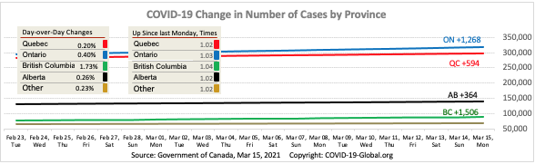 COVID-19 Change in Number of Cases by Province as of Mar 15, 2021.