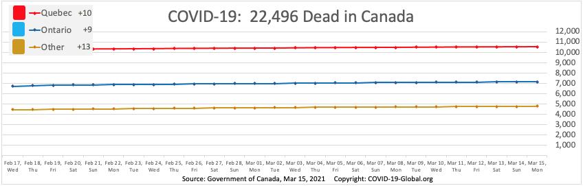 COVID-19:  22,496 Dead in Canada as of Mar 15, 2021.
