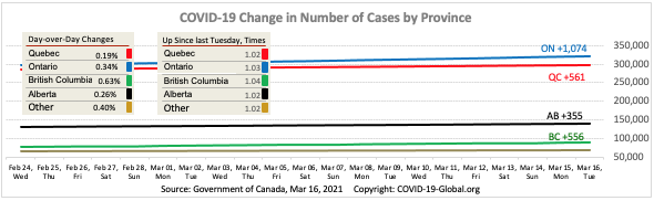 COVID-19 Change in Number of Cases by Province as of Mar 16, 2021.