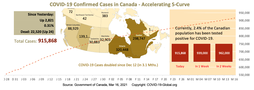 COVID-19 Confirmed Cases in Canada - Upper-Mid Section of S-Curve as of Mar 16, 2021.