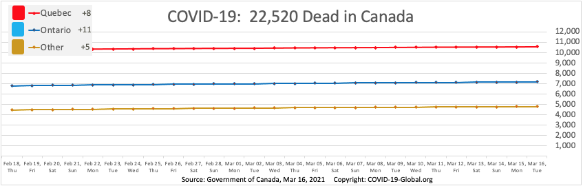COVID-19:  22,520 Dead in Canada as of Mar 16, 2021.