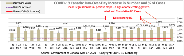 COVID-19 Canada: Day-Over-Day Increase in Number and % of Cases as of Mar 17, 2021.