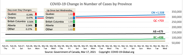 COVID-19 Change in Number of Cases by Province as of Mar 17, 2021.