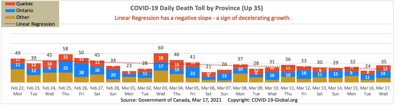 COVID-19 Daily Death Toll by Province as of Mar 17, 2021.
