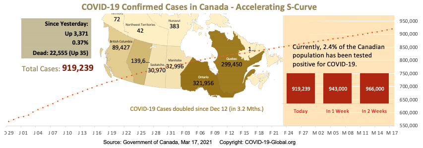 COVID-19 Confirmed Cases in Canada - Upper-Mid Section of S-Curve as of Mar 17, 2021.