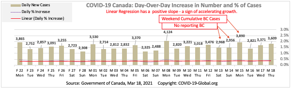COVID-19 Canada: Day-Over-Day Increase in Number and % of Cases as of Mar 18, 2021.