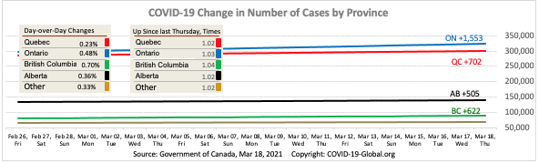 COVID-19 Change in Number of Cases by Province as of Mar 18, 2021.