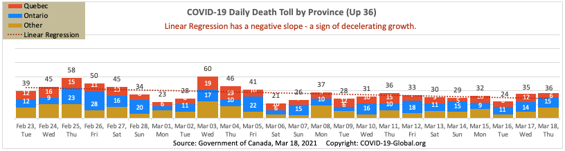 COVID-19 Daily Death Toll by Province as of Mar 18, 2021.