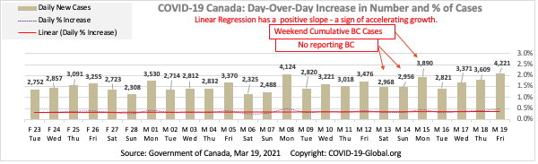 COVID-19 Canada: Day-Over-Day Increase in Number and % of Cases as of Mar 19, 2021.