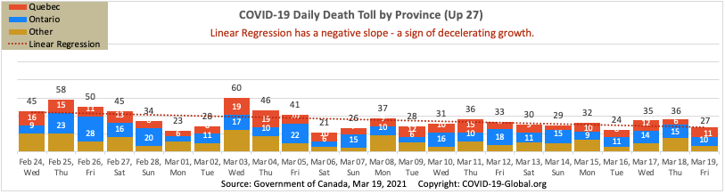 COVID-19 Daily Death Toll by Province as of Mar 19, 2021.