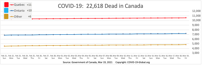 COVID-19:  22,618 Dead in Canada as of Mar 19, 2021.