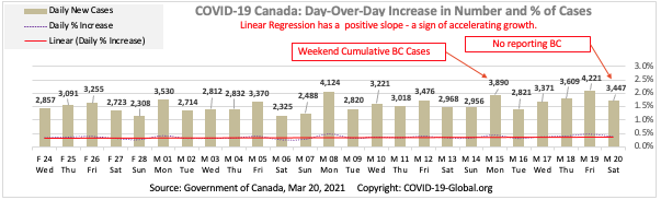 COVID-19 Canada: Day-Over-Day Increase in Number and % of Cases as of Mar 20, 2021.