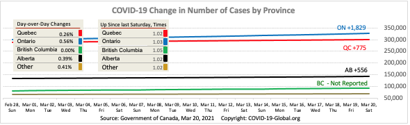 COVID-19 Change in Number of Cases by Province as of Mar 20, 2021.