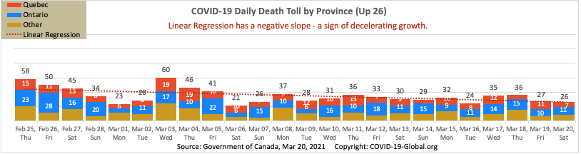 COVID-19 Daily Death Toll by Province as of Mar 20, 2021.