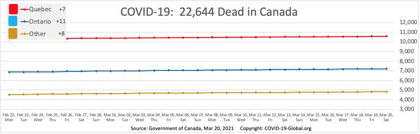 COVID-19:  22,644 Dead in Canada as of Mar 20, 2021.