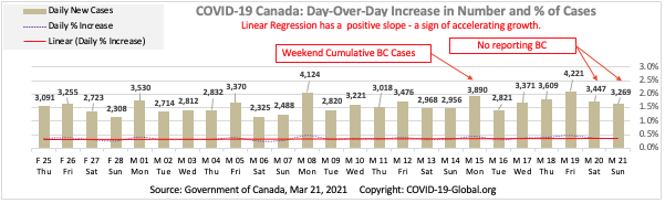 COVID-19 Canada: Day-Over-Day Increase in Number and % of Cases as of Mar 21, 2021.