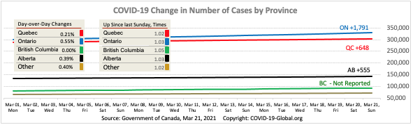 COVID-19 Change in Number of Cases by Province as of Mar 21, 2021.